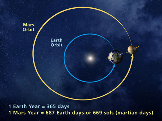 A moment when Mars is closest to Earth