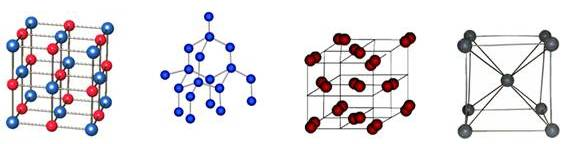 Crystal Lattice: Definition and Structure