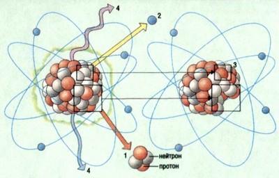 Атомное излучение