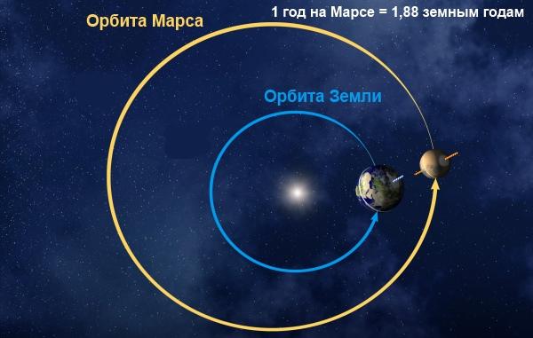 Протистояння Марса і Землі