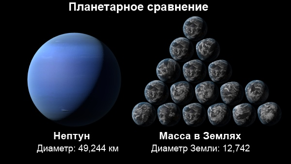 Порівняня Нептуна і Землі