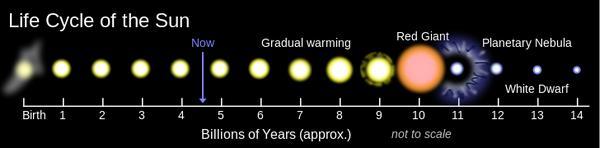 життєвий цикл Сонця
