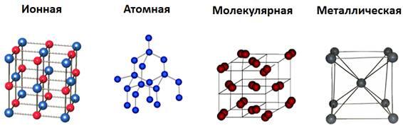 типы кристалических решеток