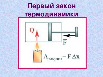 Перший закон термодинаміки