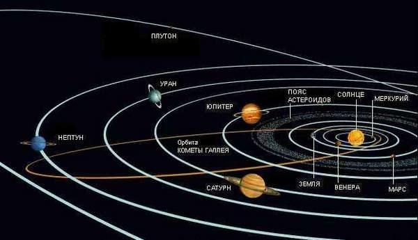 схема строения солнечной системы