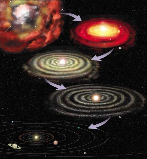створення сонячної системи