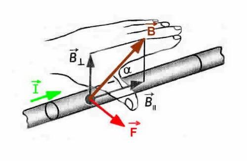 правило левой руки