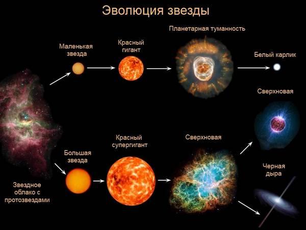 еволюція зірки