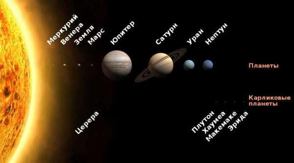 Порівняльні розміри Сонця і планет
