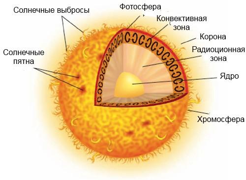 Будова Сонця