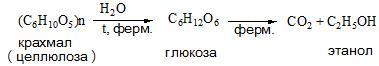 отримання етанолу