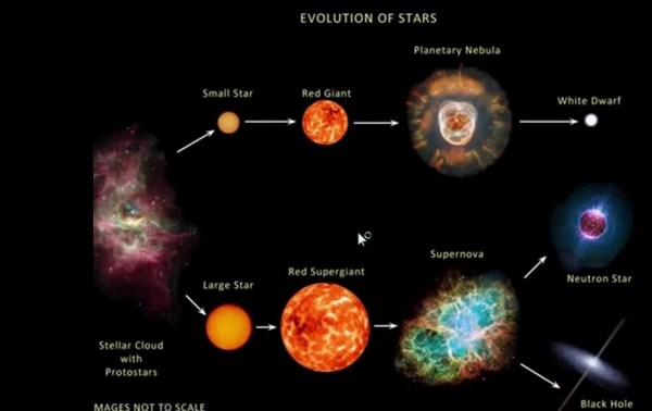 evolution of a star