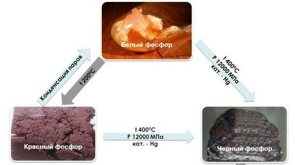 Отримання фосфору