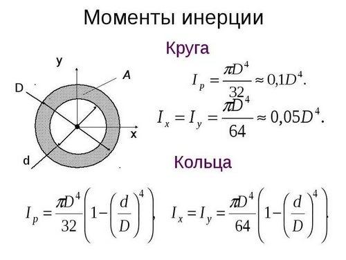 Момент инерции круга