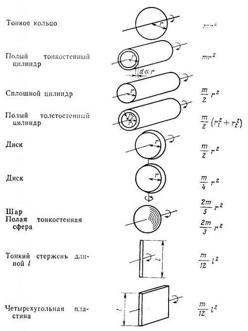 таблиця з формулами для розрахунку момента інерції