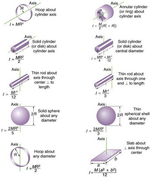 moments of inertia tables