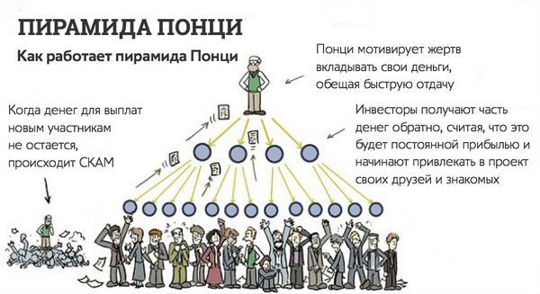 пирамида понци