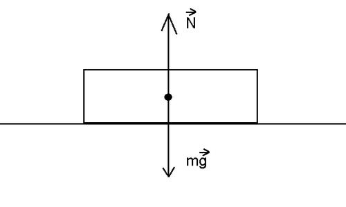 Friction Force on a horizontal surface