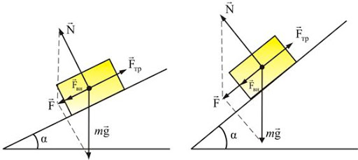 Friction Force on a inclined surface