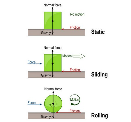Types of Frictional Force