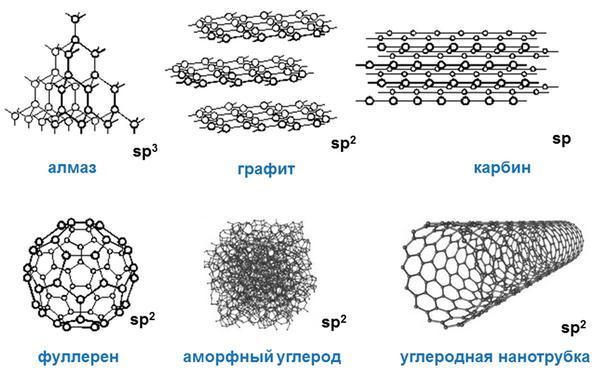 алотропні модифікації вуглецю