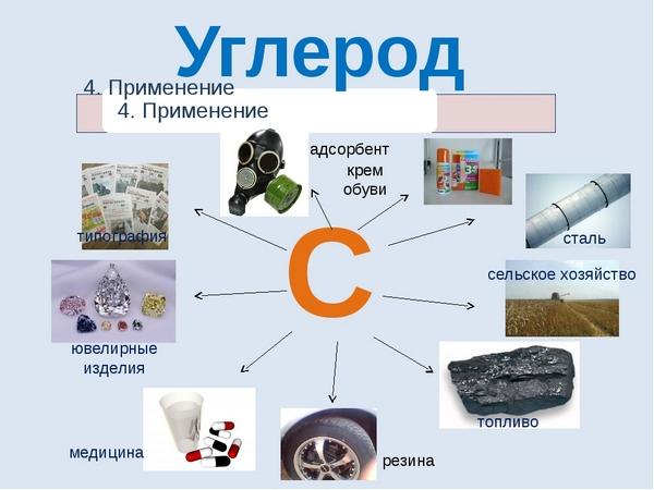 применение углерода