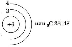 Будова атома вуглецю