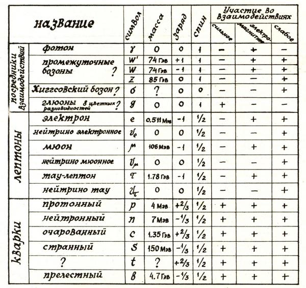 таблица элементарных частиц