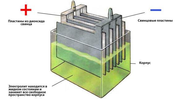 устройство автомобильного аккумулятора