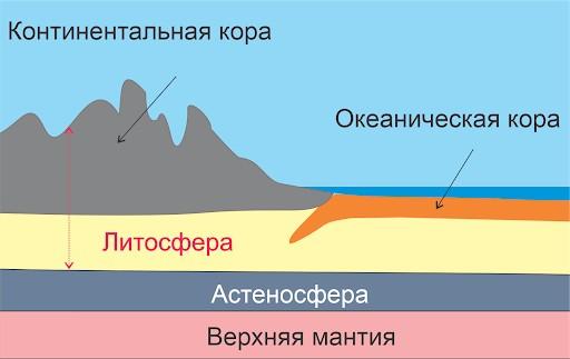 астеносфера
