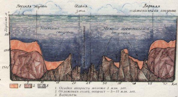 дно червоного моря