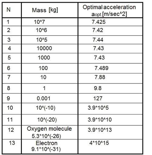 таблица оптимальных ускорений