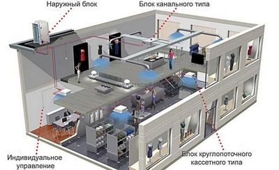 vrf система