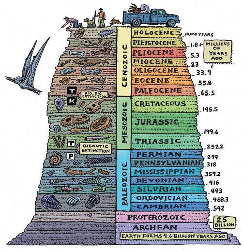 Геохроническая шкала